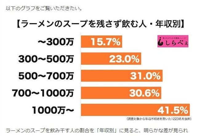 喝完拉麵湯與年收入比較