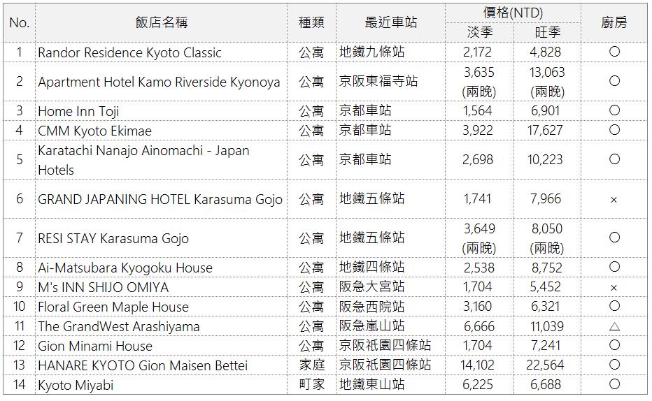 京都民宿推薦表格