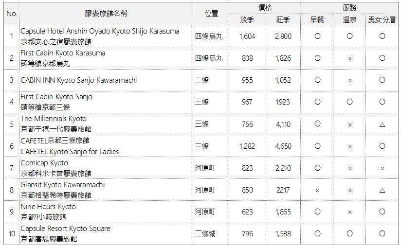 京都膠囊旅館推薦列表