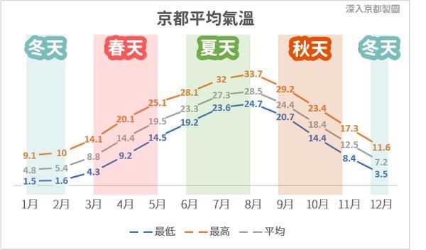 京都年度平均天氣