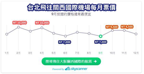 台北飛關西國際機場票價